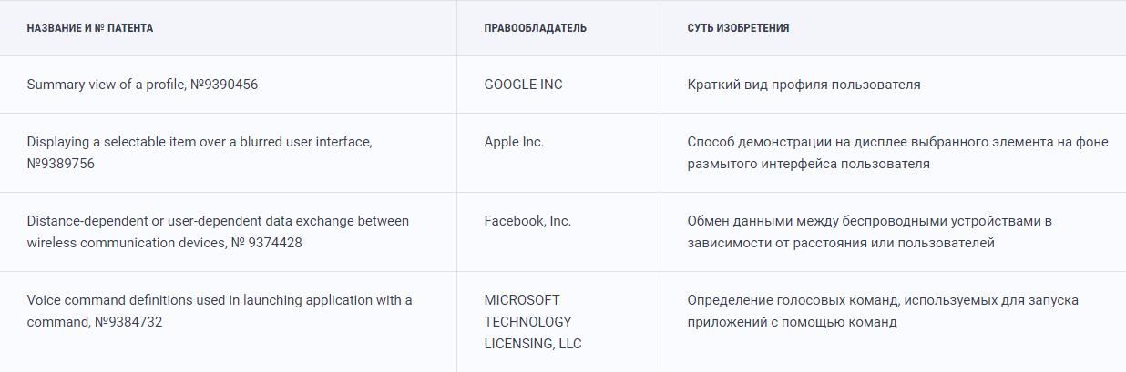 Примеры патентов в ИТ