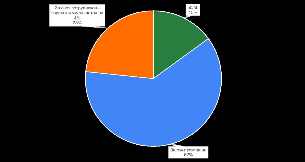 Опрос по подоходному налогу - 2021