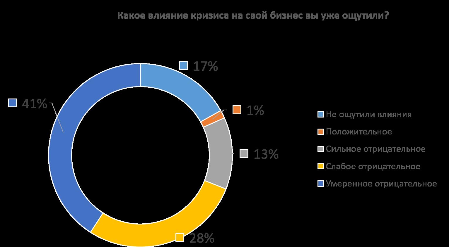Влияние коронакризиса на финансовове состояние ИТ компаний