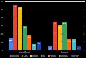 Распределение регионов продаж ИТ компаний в опросе