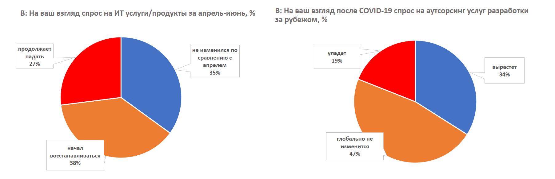 Сравнение графиков влияние коронакризиса на финансовове состояние ИТ компаний
