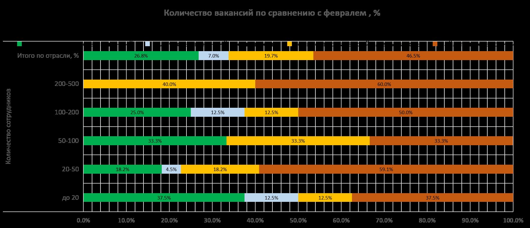 Количество вакансий в Ит компаниях по сравнению с февралем