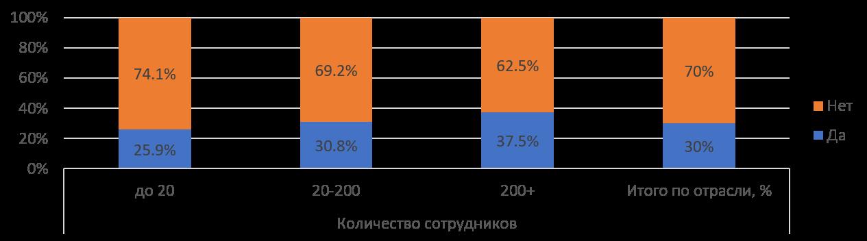 Результаты вопроса о сокращениях персонала апрель-июнь 2020