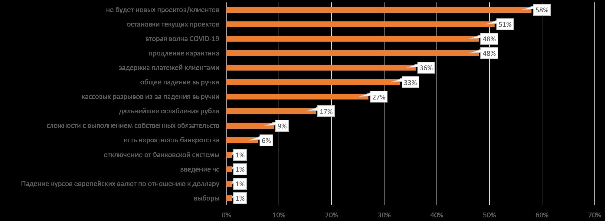 Чего руководители ИТ компаний Беларуси опасаются в 2020 году