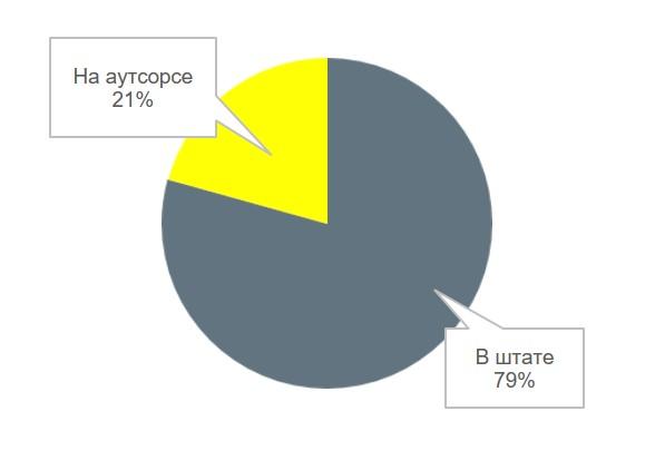 Зарплаты IT Accountants: опрос Belarus IT Companies Club